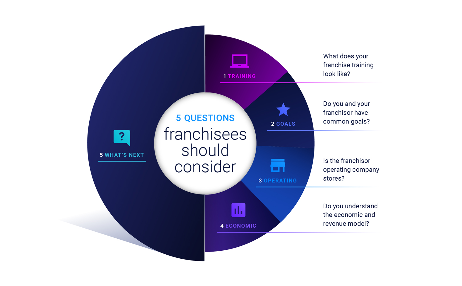 Five questions all potential franchisees need to consider