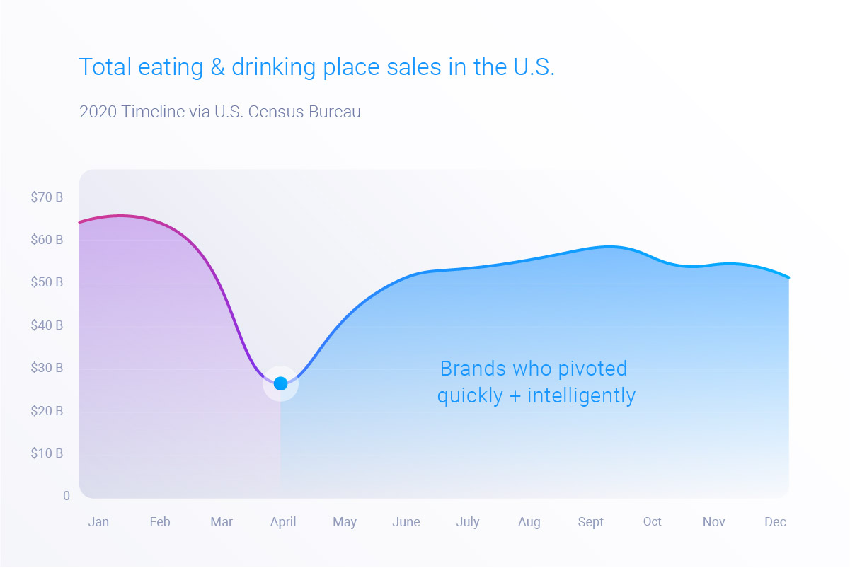 Brands with the right data